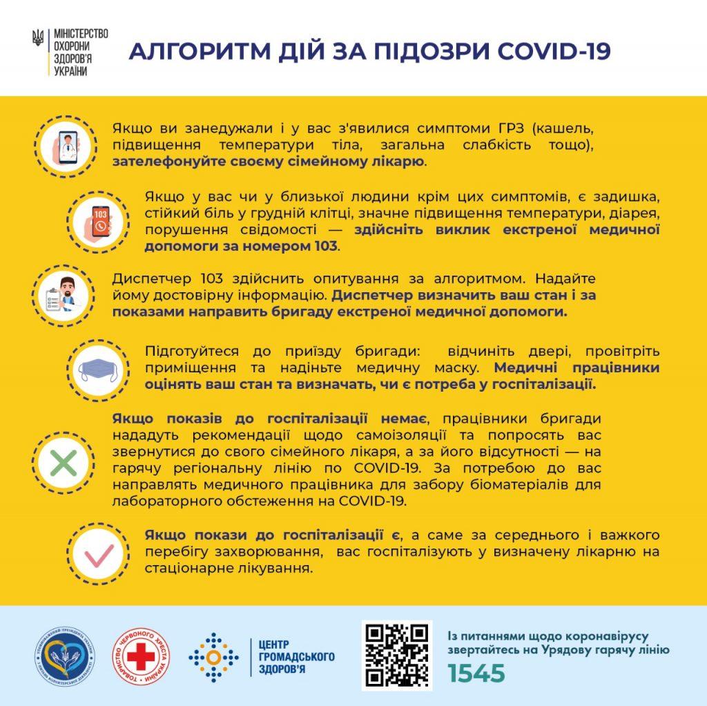 Алгорит дій при підозрі COVID-19