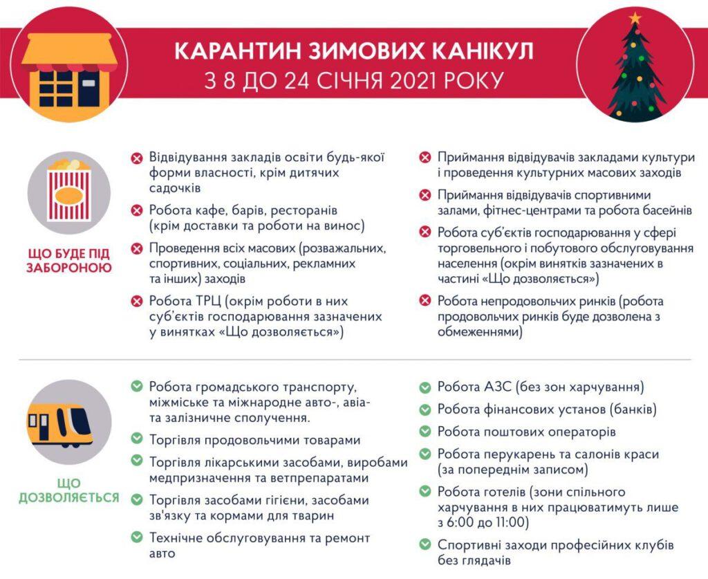 Карантин ЗИМОВИХ канікул з 8 до 24 січня 2021 року