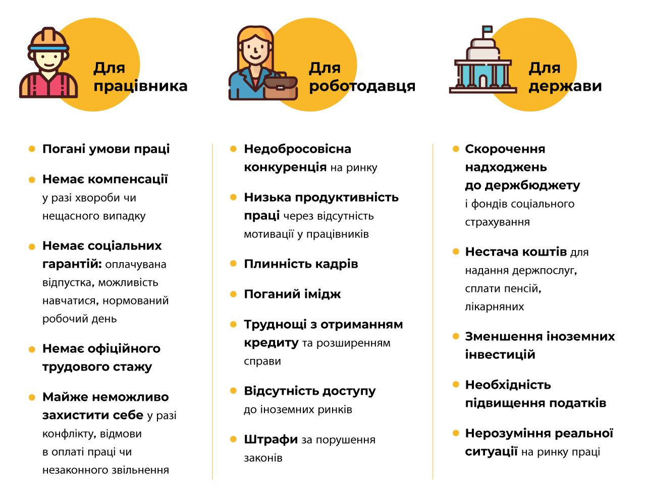 Незадекларована праця в Україні − погано для всіх